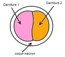 Macarons bi goût