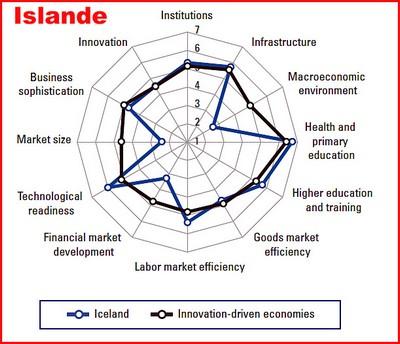 Islande quadrant efficacite