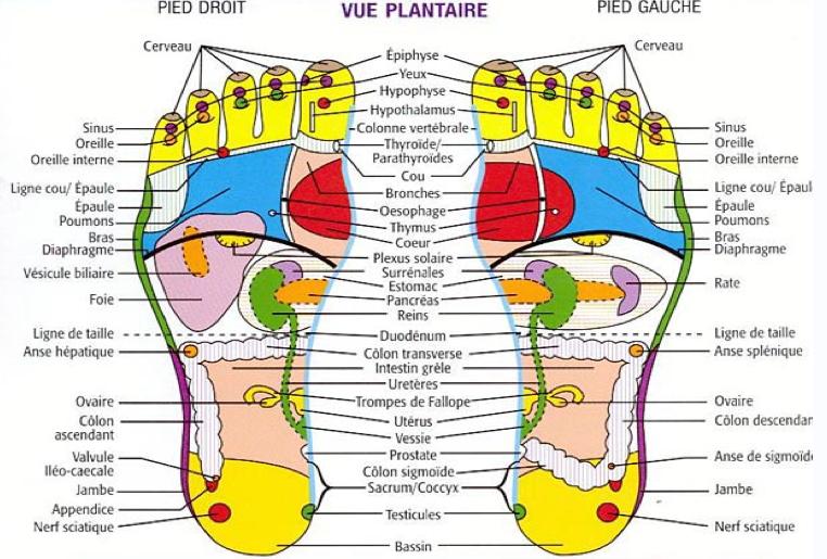 Relaxation massage des pieds