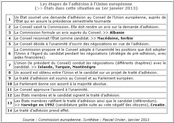 adhesion union europeenne etapes