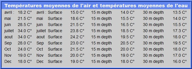 croatie temperatures eau et air