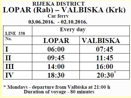 Liaison Lopar Rab Valbiska Krk en haute saison