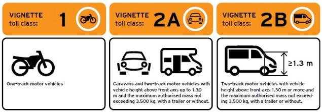 catégories vignette autoroute en slovénie