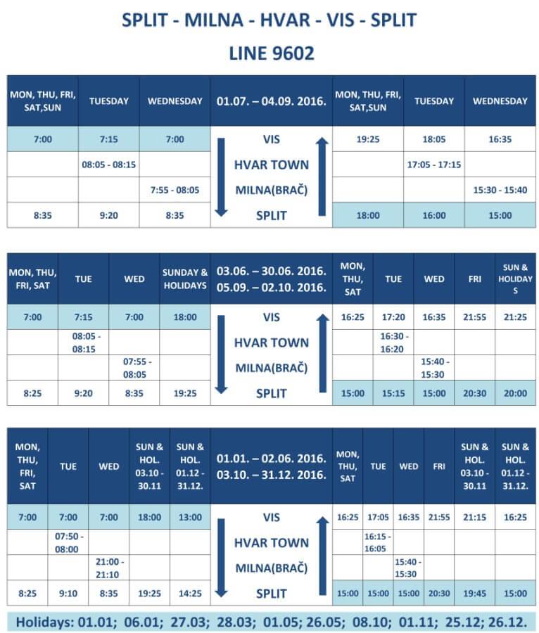 Liaisons catamaran Split Vis
