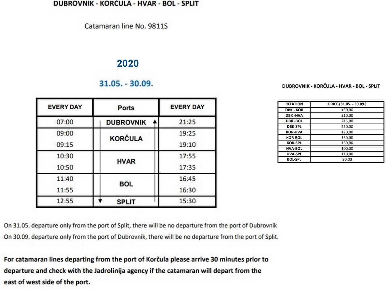 liaisons 20020 entre dubrovnik et split en catamaran jadrolinja