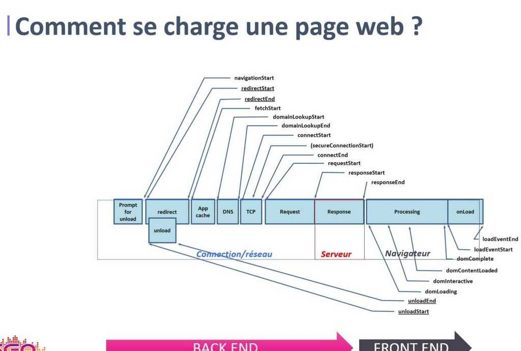 comment se charge une page web