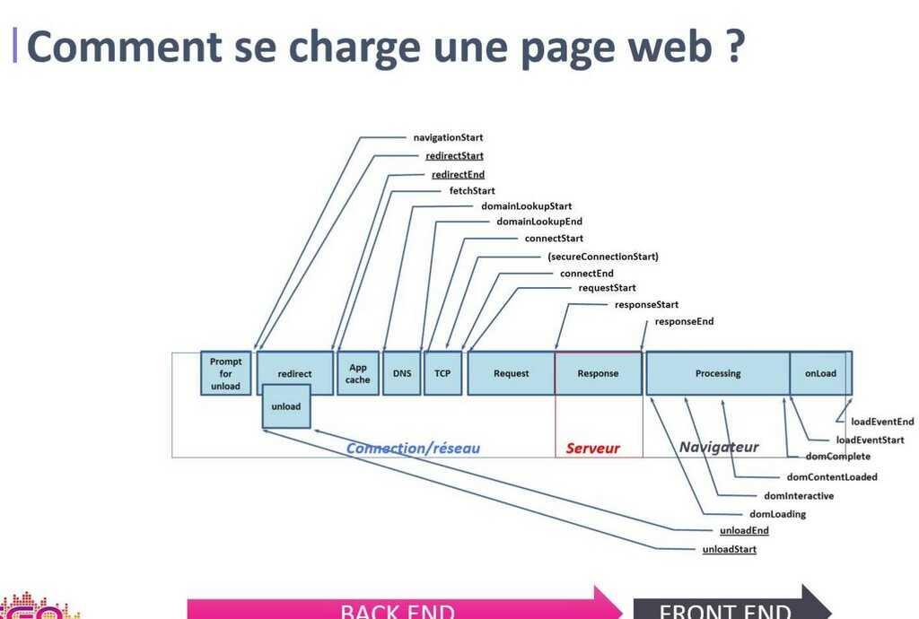 comment se charge une page web