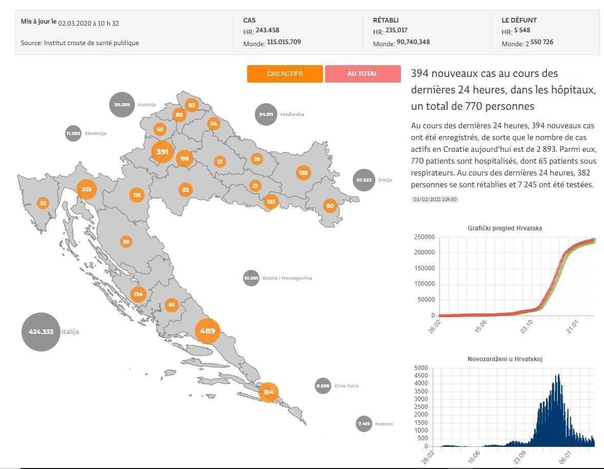 cas de covid en croatie carte 1er mars 2021